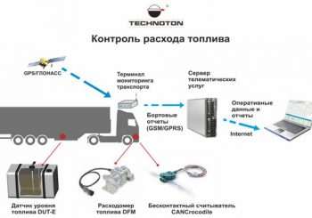 Новое направление — системы контроля расхода топлива и мониторинга транспорта